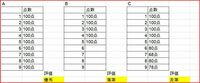 ExcelVBAで質問です。B列(行数はその都度変わります)に点数を記載した表があります。 画像のAのように、点数が全部同じ数字(点数の高低は問いません)だったらC13に「優秀」、例BのようにB列に空欄があるようなら「落第」、例Cのように点数がばらばらでも全て欄が埋まっているようなら「及第」と表示したいです。自分で考えてみたのですが、まったくどうしたらいいかわからなかったのでご教授お願いでき...