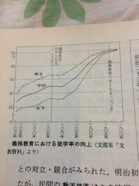 日本史で義務教育の就学率の向上というグラフがあり、1886の義務教育4 ...