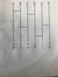 図のようなあみだくじがあり、現在、5本の横線が引かれている。この場合の、A=4、B=6、C=1、D=5、E=2、F=3.という結果になる。このあみだくじに新たに横線を加えて、A=1、B=2、C=3、D=4、E=5、F=6という 結果になるようにしたい。この時加える横線の最小本数として正しいのはどれか。  という問題なのですが、回答に最初の状態から考えると入れ替わる必要があるのは14回で、現在...