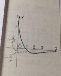 このグラフ、漸近線がx軸みたいなんですけど、x=1のとき完全にx軸とグラフの線交わってますよね? なのに漸近線というのはなぜですか?