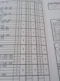 俺去年通知表でオール1取ったんだ。凄いか?