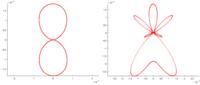 FDTD法(meep使用)の遠方界について質問です.現在meepというフリーソフトを用いてFDTDのシミュレーションを行っています.そのサンプルプログラム(http://ab-initio.mit.e du/wiki/index.php/Meep_Tutorial/Near-to-far-field_spectra 後半のradiation pattern)の中に, アンテナの遠方界を求める...