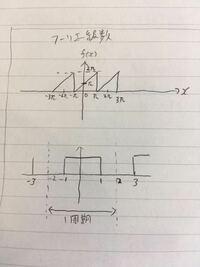 フーリエ級数についてです 写真にある2つのフーリエ級数展開がわかりません  詳しく書いていただくとありがたいのですが、自分の答え合せの為、答えだけでも構いません  教えていただきたいです