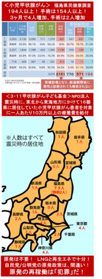 『福島の小児甲状腺がん194人に! 手術は154例!』2017/11/9  ⇒ ・少なくとも8人以上が検討委員会が公表している上記データに含まれていない? ・福島県以外のデータはどうなっている? ・今後の数十...
