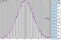 男性の身長分布はこのようになっていますが、女性に一番モテる身長は何cmぐらいですか? 理由も踏まえて回答してください。 ㅤㅤㅤㅤㅤㅤㅤㅤㅤㅤㅤㅤㅤ     148cm以下は25000人に1人 150cm以下は5000人に1人 152...