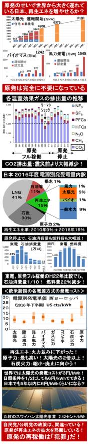『国内バイオマス発電市場、9864億円に急拡大! エネルギー革命が始まった? 』2017/12/30  ⇒ 今まで、日本では、太陽光以外はなかなか動かなかったが、バイオマス発電がいよいよ急増を始めた? バイオマス発電に加えて、風力発電の新規認定容量も、急増している? 世界から大きく遅れている日本でも、ようやくエネルギー革命が始まった?  ⇒ 日本経済の活性化と雇用創出のために...