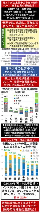 『再エネが企業競争力を高める時代へ! 日本企業の戦略とは? 』2018/4/28  → ◆RE100への加盟国 ・世界で130社以上 ・日本は6社 ⇒ 世界から大きく遅れているが、やっと日本でも始まった? ⇒ 企業の活動が、原発と石炭火力を一気に駆逐する?    ・・・  『再エネが企業競争力を高める時代へ、脱炭素化を目指す日本企業の戦略とは?』2018/4/2...
