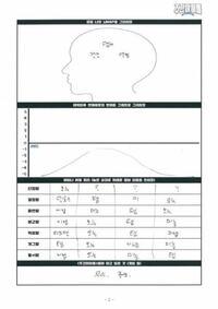 韓国のバラエティ番組「週間アイドル」で[デビュー後恋愛細胞の変化をグラフで]というのがあったのですが、 恋愛細胞って何ですか? 男女が付き合ったり、片思いしたりする事ですか? このグラフの意味も合わせて教えてほしいです。