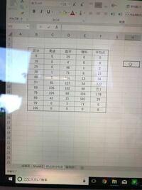 ヒストグラムが作れない。frequency関数を利用して、分布表を作成しました。区分の列と英語の列を選択し、ヒストグラムを作ろうとすると、棒が横に広く、ラベルには[5249]のように、謎の数字が表示されます。どうす れば、横軸を区分、縦軸を人数としたグラフを作れるのでしょうか?
