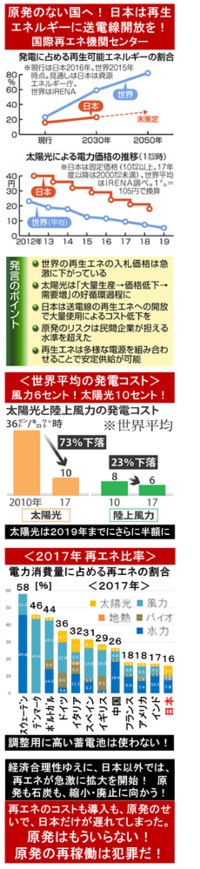 『日本も企業群が気候変動イニシアティブ設立! パナ/ソニー/イオン/東京都/横浜市など』2018/7/7  ⇒ 日本でも、ようやく、まともな企業たちが立ち上がった? ⇒ ◆原発は、全て即時に廃止に向かうか? ◆石炭火力の...