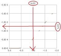 Excel VBA に詳しい方ご指導ください  VBA のグラフに詳しい方ご指導願います。  散布図を作成しました。 X軸、Y軸共にマイナスの値なので、 .ReversePlotOrder = True にして、第1象限のように見えるよう...
