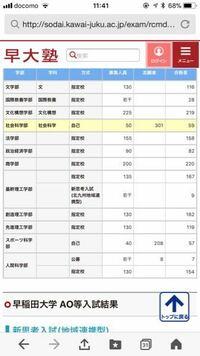 早稲田 指定校について。 指定校推薦は、校内選考を突破してしまえば落ちることはほぼないと言います。  このデータをネットで見つけたのですが、募集人数に対して 合格者が少ない学部があります。 ここは、落ち...