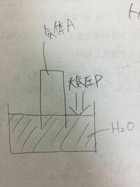 この場合、(大気圧=気体Aの分圧+飽和水蒸気圧)の関係が成り立つはずですが、飽和水蒸気圧は気体から水面方向のみに働くものを指すのですか?