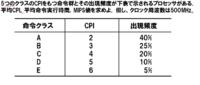 平均CPIと平均命令実行時間とMIPS値の計算がわかりません。 問題は画像の通りです。一旦自分でやってみた結果 平均CPIは3.15 クロック 平均命令実行時間は0.002μ秒 MIPS値 ? となりました。  解説よろしく...