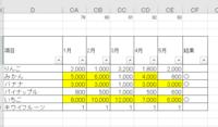 ExcelのVBA簡略化のお願いです。 下記マクロを書きましたが、結果はちゃんと出るのですが、素人なものでコードがダラダラ長くなってかっこ悪いので短くしていただけないでしょうか。 ・シートは2つ、データが入...