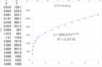 実験データをエクセルのグラフ機能で数式化していますが、もう少しデータにフィットする数式を得たいのですがデータの数式化の方法をご存知ないでしょうか。 具体的には下記の値です。 エクセルでの近似は添付フ...