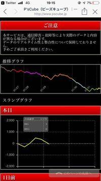6 凱旋 グラフ 設定