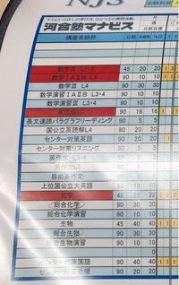 河合塾のマナビスに通っている次高3で名古屋大学の保健学科を目指しているものです。 英語が苦手ということでたくさんの講座を取ることを勧められ、とりましたが自分で勉強も割とする方なので、自分で勉強可能な範囲を含め、取る必要がない講座を教えてください。  アドバイザーの人に聞いても全て取ることを勧められます。
