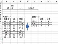エクセル集計について質問です。 添付資料のように入力データから項目別に週間、月間と集計を行いたいです。 よろしくお願いします。