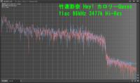 Wave PadでFFT解析をしたのですが軸の目盛りや数値を表示することは不可能でしょうか。 今までWaveSpectraを使用していましたが目盛りや軸の数値は表示できて便利だったのですがwavファイルしか対応しておらず変換が必要でした。  軸の値まで表示できる周波数解析できるフリーソフトとかありますでしょうか?  画像はハイレゾをWavePadでFFT解析したものです。