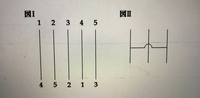 次のあみだくじに関して、上の1〜5の数字を選んだ場合、確実に下の1〜5に対応するようにしたい。この場合、少なくとも何本の横線を書けばいいか。 ただし、図Ⅱのように、線を飛び越して隣の線に繋がるような...