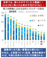 『洋上風力の発電コストは原発より安い? 原発が再エネを邪魔している? 』2019/4/11  下記の記事より 「洋上風力発電が進む欧州では、既に発電コストが原子力発電を下回っている」 「海洋国家である日本では...