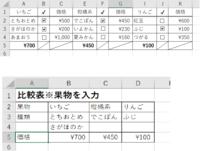 フォームコントロールで作成したチェックボックスだけ引用するやり方を教えてください。  Sheet1に果物単価表を作成しています。 Sheet2に果物単価表で選択した項目(チェックボックスに✔した項目)&価格を表示させたいです。  現在はSheet1にチェックボックス合計金額をSUMIFを使い5行目に表示させています(フォームコントロールはD列に指定&D列非表示) Sheet2へはH...
