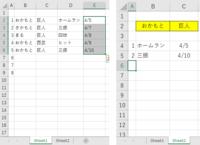 エクセルのVBAについての質問です。  左図のように、sheet1にデータが入力してあります。 ※列、行は追加されていくため、現時点ではわかりません。 次に、sheet2のB2とC2に手入力し、マクロを起動させると、 sheet1のB列とC列の2つの条件に合致したデータを書き出したいと思っています。(右図)  どなたかご教示願えますでしょうか。