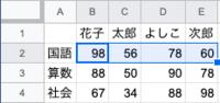 Googleスプレッドシートで、最小値と最大値のセルに色を付ける方法を教えてください。  画像の表で、各教科の最小値を青、最大値を赤にしたいです。 条件付き書式設定ルール→カスタム数式のところまで開いたの...
