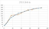 グラフの一致率の求め方 二つの、離散データからなるグラフがあります。(画像参照) この二つのグラフがどれだけ一致しているかを具体的な数値で知りたいのですが、どうすればいいでしょうか?
