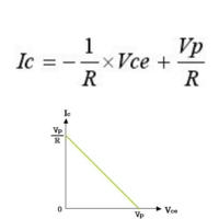 電子回路の負荷線の図がなぜこうなるか教えてください。