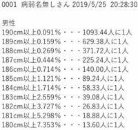 日本人で180cm以上ある人の割合 日本の18〜60歳未満の男性の平均身長が171.3cm、標準偏差が6.0cmだと仮定して計算してみました。  日本人で背が高い人ってこんなに少ないんですか?