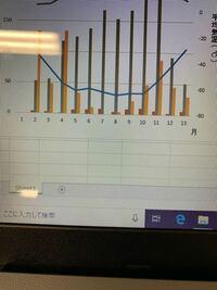 Excelの質問です。月が1~13月まで出てしまっているのですが、どうしたら13を消せますか?あと棒グラフと折れ線グラフが1個横にズレてしまってます。どすればいいですか?