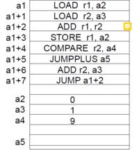 プログラムの問題です。 このプログラムは「1~10をすべて足して最後に55と出る」のを表しているらしいのですが なぜかよくわかりません。 r1が徐々に増加し、10になったときジャンプしてa5に55が来る...