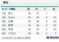 プロ野球セントラルリーグですが、 広島がいよいよゲーム差 4に縮めました。 もし丸がいれば、優勝確実だったということですか。  又、今、巨人はパニックしてるのでしょうか。