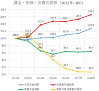 枝野さん 志位さん 山本太郎さんなどの方が アベノミクスを大失敗させた 安倍晋三さんより 政治家として優れていますよね?