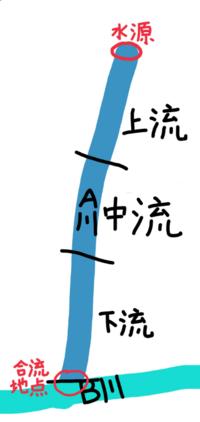 川の上流・中流・下流の基準について質問です B川に合流するA川があるとします。  A川の上流・中流・下流は、水源から合流地点までを三分割して、 ①水源から(合流地点に向かって)1/3→上流 ②合流地点から(水源に向...