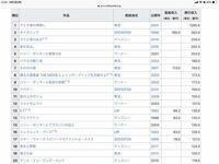 日本の映画興行収入を見たら1位の千と千尋の神隠しの興行収入が1000億超えてました。これは全世界を含めた興行収入ですよね?