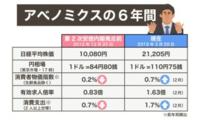 悪夢の民主党政権から日本を取り戻した安倍政権に感謝していますか?