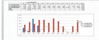 この表の緑の線(折れ線グラフ)を もう少し左(頂点が青の棒グラフの真上)に移動させる事はできるでしょうか。