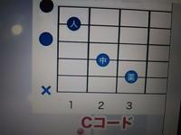 コードってのは、左手の動きだけを指して言うのですか?右手の鳴らす弦はどの弦を鳴らしても、C コードはC コードなんですか?