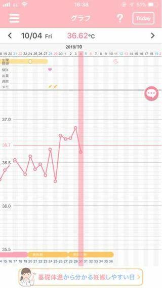 妊娠 5 した 高温 時 目 日 期