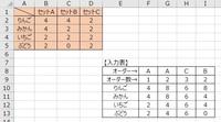 エクセルで、 定められたセット内容の表があります 下にオーダー入力表があり、 F8、G8、H8、I8にセット内容(AかBかC)を入力し、 F8、G8、H8、I8にオーダー数を入れると 下の、りんご、みかん、いちご、ぶどう列に...