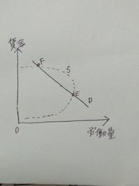ワルラス的調整過程において、このFとEの労働市場の均衡はどうなるのでしょうか?教えて下さい!!