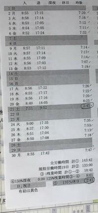 残業代の計算のやり方  タイムカードのデーターが、タイムカードを出社して押した時間から退社する時に押した時間までの間の時間の集計が表示されています。 会社の就業時間は8時から17時までの8時間勤務で土曜日は月2回と日曜祝日がお休みになっております。 画像の方は7時間勤務(9時から17時まで)の土日祝日お休みです。 タイムカードの集計で残業代は計算しないといけないのでしょうか? 朝は...