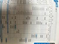 簿記3級の勉強について。 精算表の作成で、どの勘定科目が損益計算書、貸借対照表、に転記するのかがよくわからないのですが、どのように覚えたらいいですか?