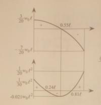 材料力学のせん断力図S.F.D.、曲げモーメント図B.M.D.についてです。 ある問題の解答なのですが、上がS.F.D.下がB.M.D.となっています。  せん断力が正のときは必ず曲げモーメントの勾配が正になると思うのですが、この図では曲げモーメントの勾配が負になっています。  実際自分で解いてみたのですが、B.M.D.は図の正負が反転した形になりました。  どちらの解答が正解なのでしょうか?