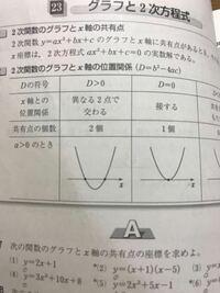 2次方程式 単純な質問です 「x軸と異なる2点で交わる」というのは、「x軸と接する」というのに含まれまないのでしょうか。問題に「次の放物線がx軸に接する時」と書かれていた場合、D≧0とはならないのですか?