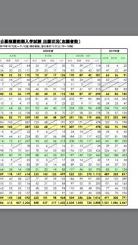 大阪産業大学の公募推薦の倍率が跳ね上がってますけど、今年の受験は超安全志向なのでしょうか?志望校は中央大学です。GMARCH特に中央大学は倍率どーなりますか?  下の写真は大阪産業大学の 倍率の推移です。
