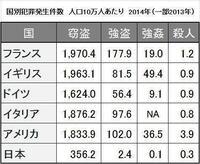 日本女性曰く「男女平等な真の先進国」である欧米白人国家のレイプ発生率が日本よりも遥かに高いのは何故ですか?